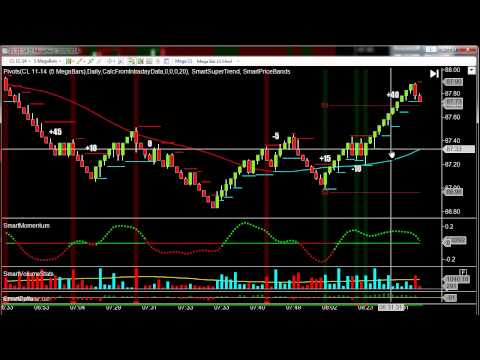 How to Analyze Day Trading Charts for Trading 1 lots In the Live Oil Trading Room