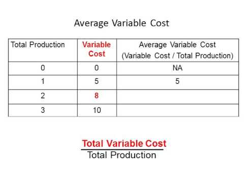 Average Variable Costs