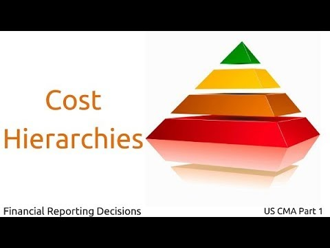 Cost Hierarchies | Financial Reporting Decisions| US CMA Part 1| US CMA course | US CMA Exam