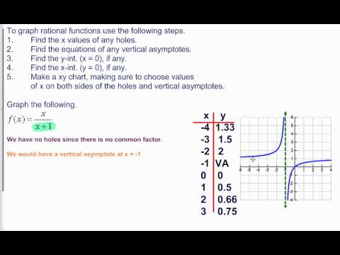 8.K.2 Graphing rational equations