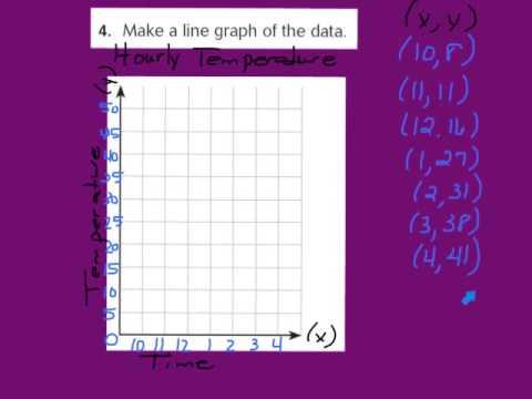 Lesson 9.4 Line Graphs