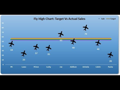 Fly High: Target Vs Actual chart in Excel