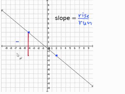 Given a Graph, Find the Slope.