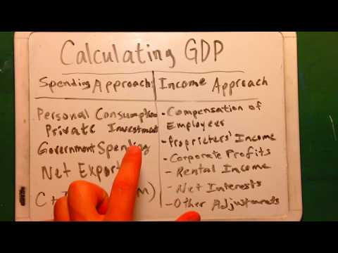Calculating GDP (Spending and Income Approach)
