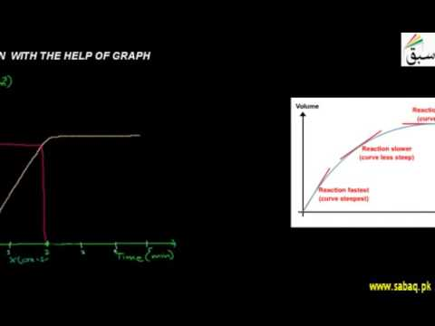 Measuring the Speed of Reaction with the Help of a Graph