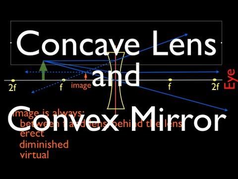 Concave And Convex Mirrors Ray Diagram Equations Formulas