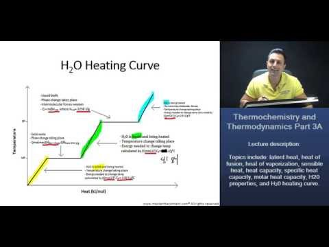 MCAT: H2O Heating Curve Explained (Q = mCΔT and Q = mΔH)