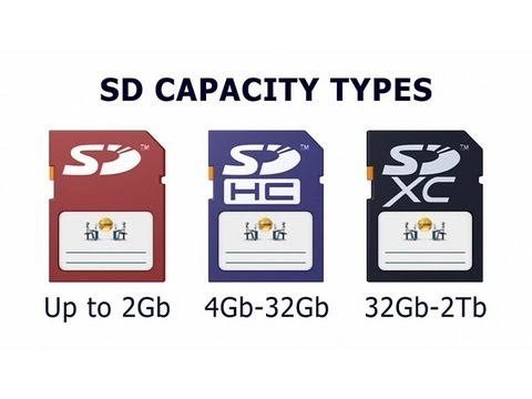Explaining SD Cards