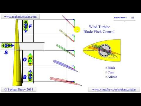 Why large wind turbines need Blade Pitch Control.