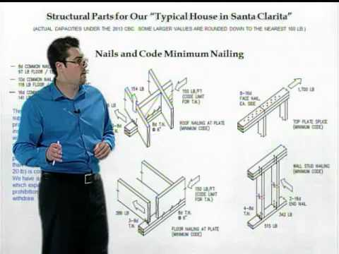 Part 1 Building and Safety: Codes explained 2014