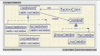JAVA: Abstract Factory Design Pattern - PakVim net HD Vdieos
