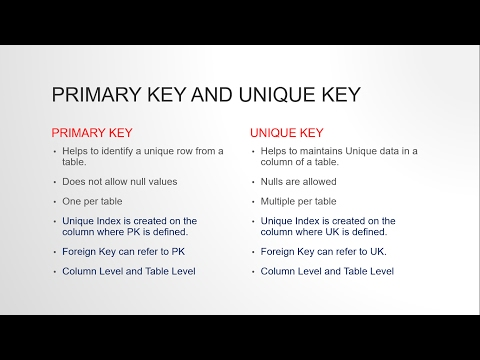 DIFFERENCE BETWEEN PRIMARY KEY AND UNIQUE KEY CONSTRAINT IN ORACLE SQL