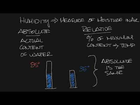 TItus Timeout Podcast - Absolute vs Relative Humidity