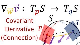 Tensor Calculus 20: The Abstract Covariant Derivative (levi-civita Connection)
