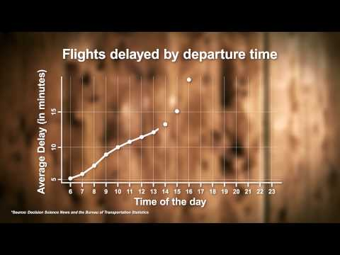 When You Should Fly to Avoid Delays