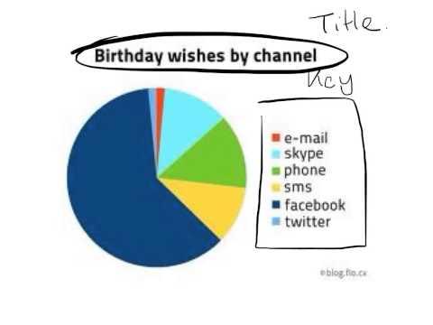 Describe a pie graph
