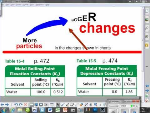 Molal  solutions  -  How they affect freezing point (fp) and boiling point (bp)