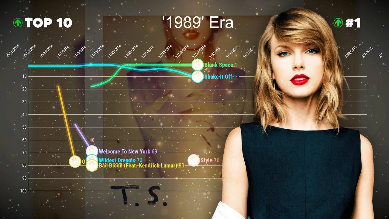 Taylor Swift — Billboard Hot 100 Chart History (2006-2021)