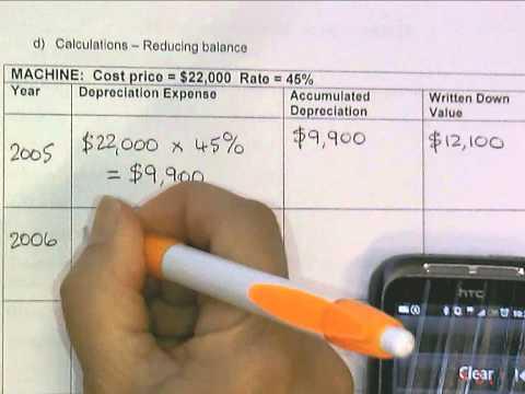 Reducing Balance method depreciaiton