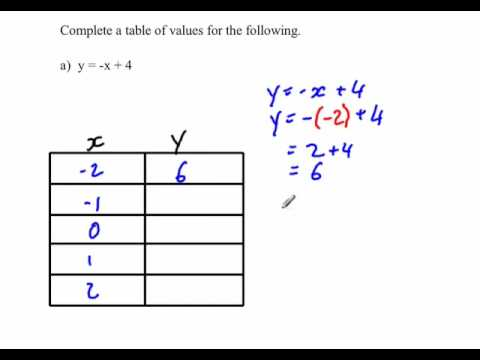Completing a table of values