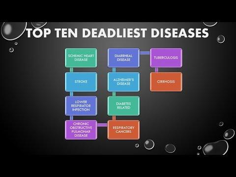 Deadliest Diseases