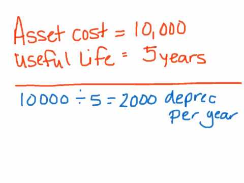 Fixed Assets Depreciation