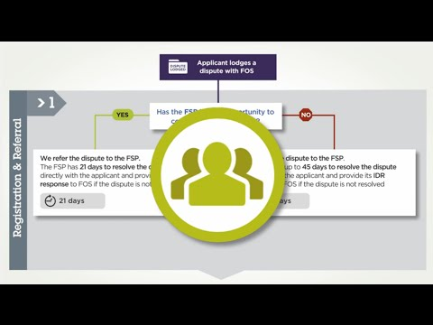 FOS Australia's Dispute Resolution Process (for consumers)