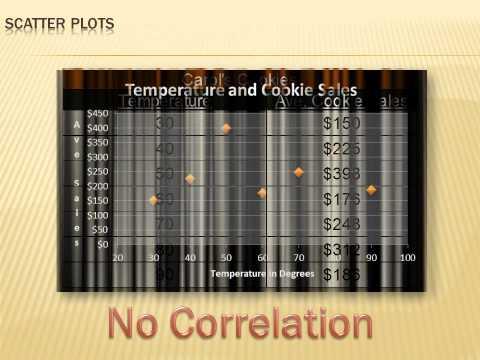 Statistics - Scatter Plots: 8th grade math