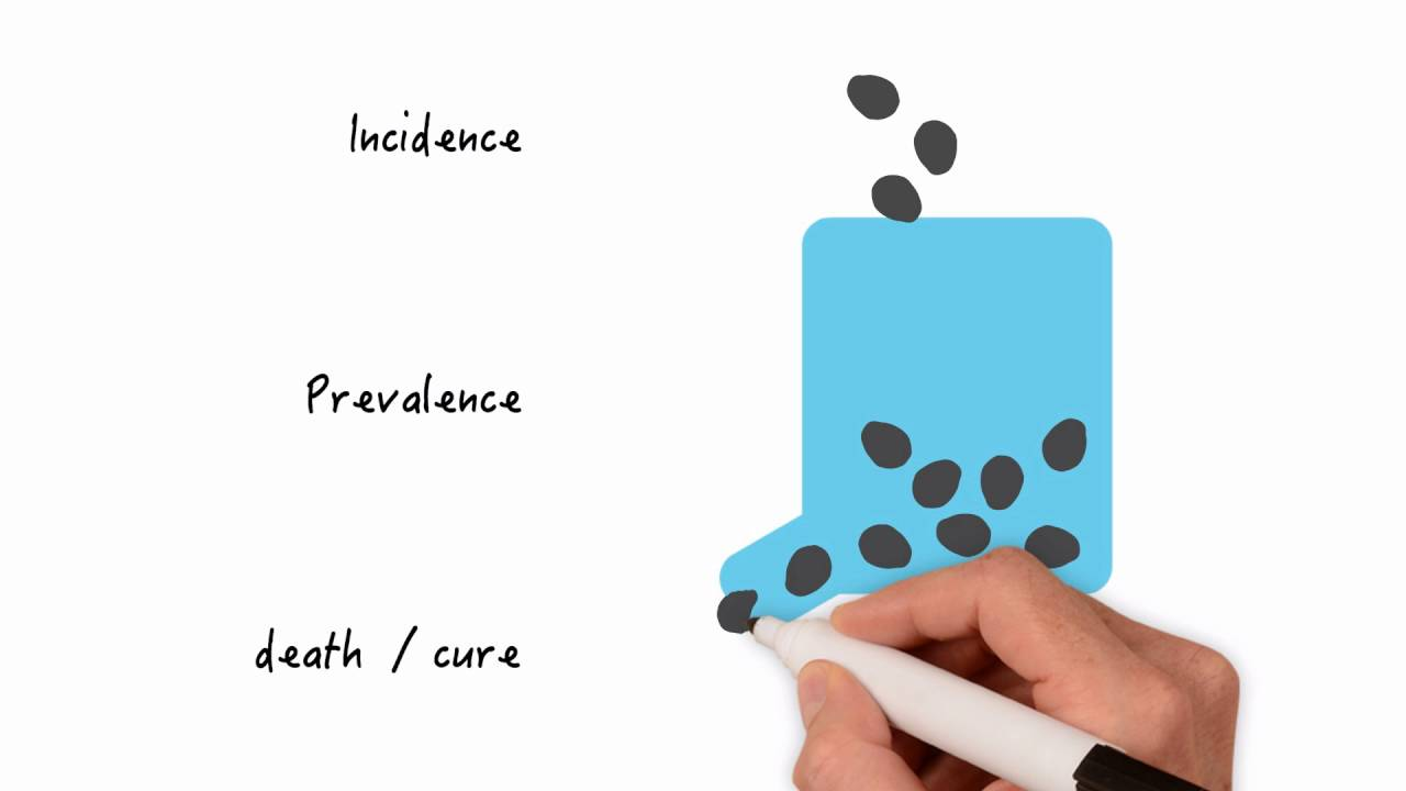 Incidence and Prevalence - Everything you need to know