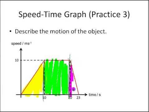 Sec 2 Speed Time Graph Part 6)   Describing Speed time Graph