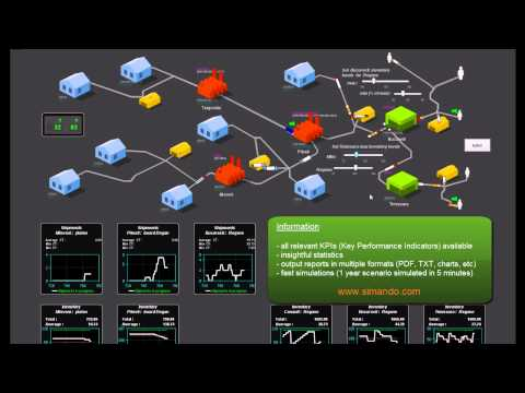 Supply Chain Simulation