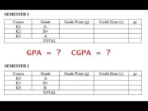 Tertiary Education in Malaysia : GPA and CGPA Grading System