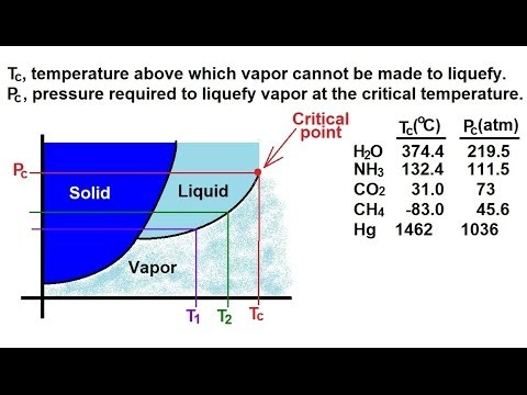 Chemistry - Liquids and Solids (54 of 59) Phase Change: Critical Temperature and Pressure