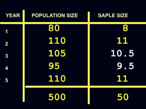 Stratified  Sampling and its rounding errors.