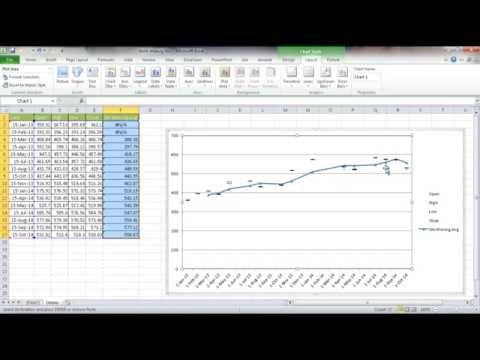 Create a Stock Chart with a Moving Average