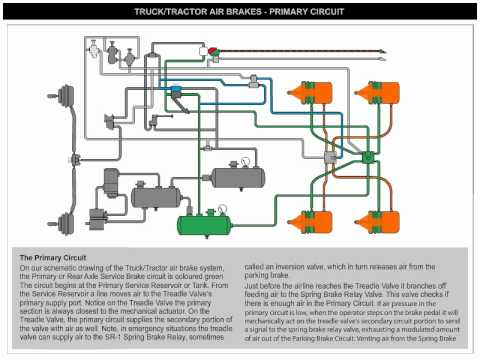 Air Brakes Primary Circuit