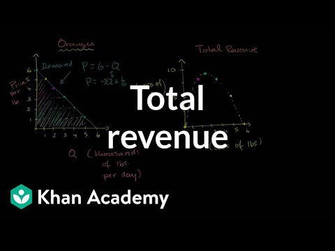 Monopolist optimizing price: Total revenue. | Microeconomics | Khan Academy
