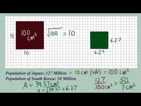 Scaling length and area in pictographs