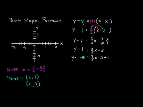 Point Slope Formula of a Line - Intermediate Algebra -  Lesson 66