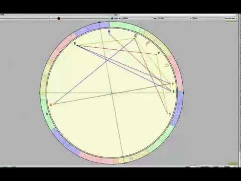 Transits in your Astrological Chart Part 1