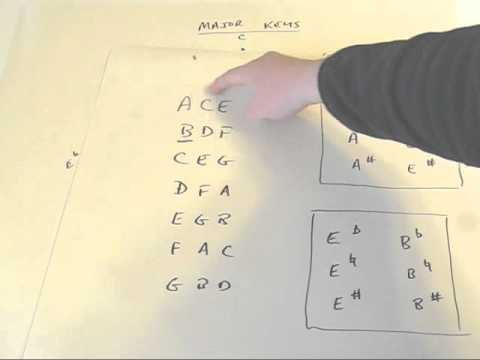Quick Easy Way to Memorize Fourths & Fifths for Piano Lessons, Circle of 5ths 4ths