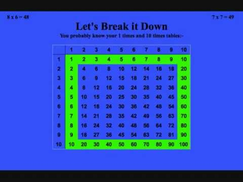 How to Learn Your Times Tables Fast