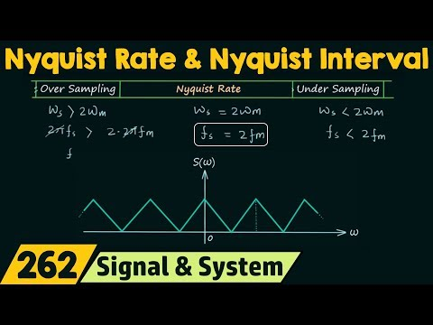 Nyquist Rate & Nyquist Interval