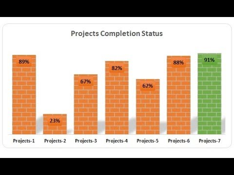 Info-graphics: Construction Projects Completion Status chart