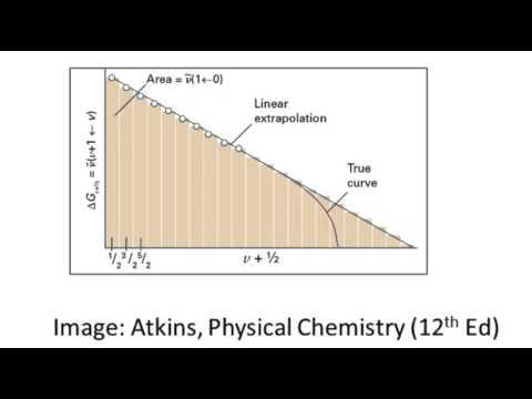 Birge Sponer plots to determine dissociation energy