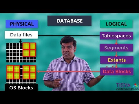 Relationships of Physical and Logical Storage structures in an Oracle Database - DBArch Video 22
