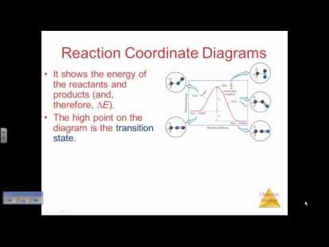 Arrhenius Equation and Activation Energy