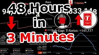T-Series Passing PewDiePie (48 Hour Timelapse) PewDiePie vs. T-Series