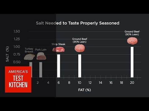Science: Does Fattier Meat Need More Salt? We Taste Steak, Burgers, Turkey, Pork to Find Out
