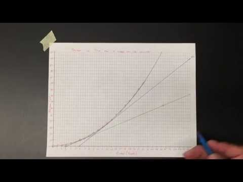 Drawing Tangent Lines on a Graph